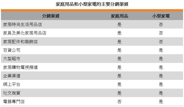 表: 家庭用品和小型家電的主要分銷渠道
