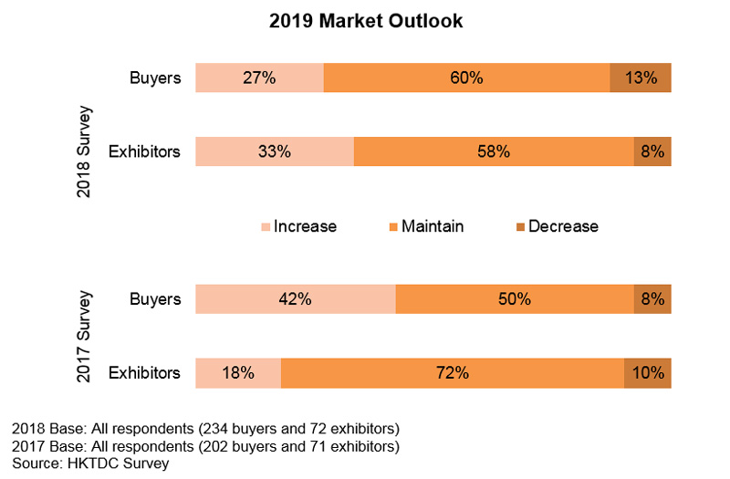 Chart: 2019 Market Outlook