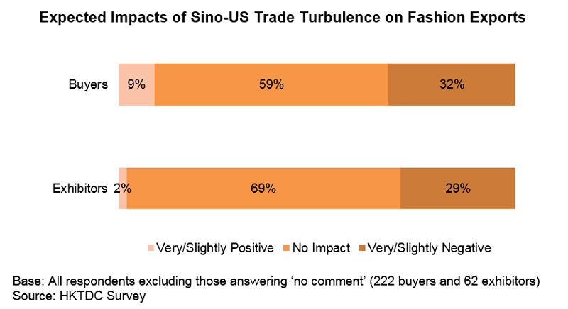 Chart: Expected Impacts of Sino-US Trade Turbulence on Fashion Exports