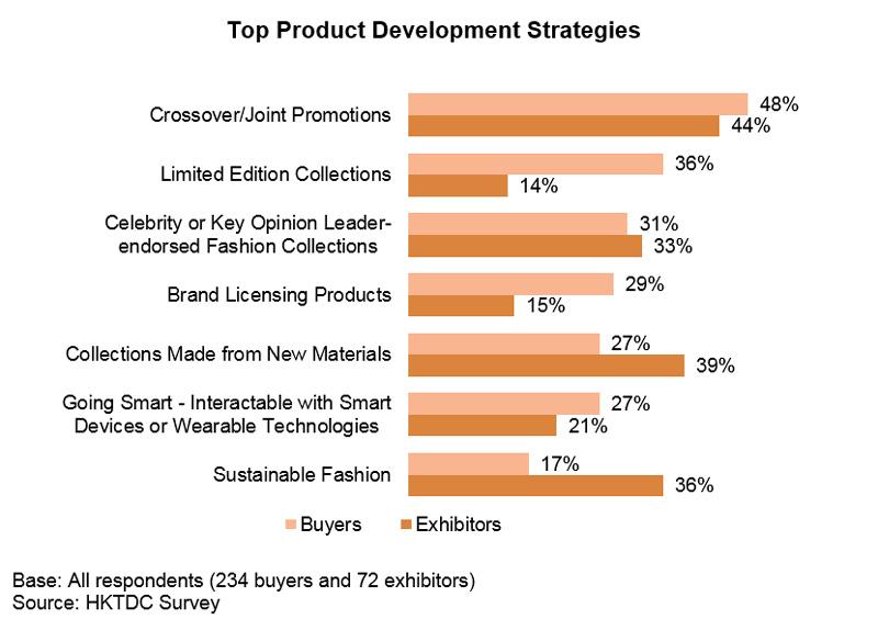 Chart: Top Product Development Strategies