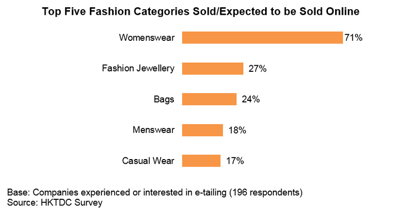 Chart: Top Five Fashion Categories Sold or Expected to be Sold Online