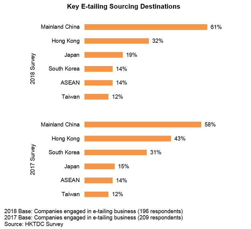 Chart: E-tailing Sourcing Destinations