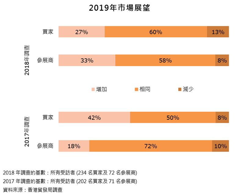 图表:2019年市场展望