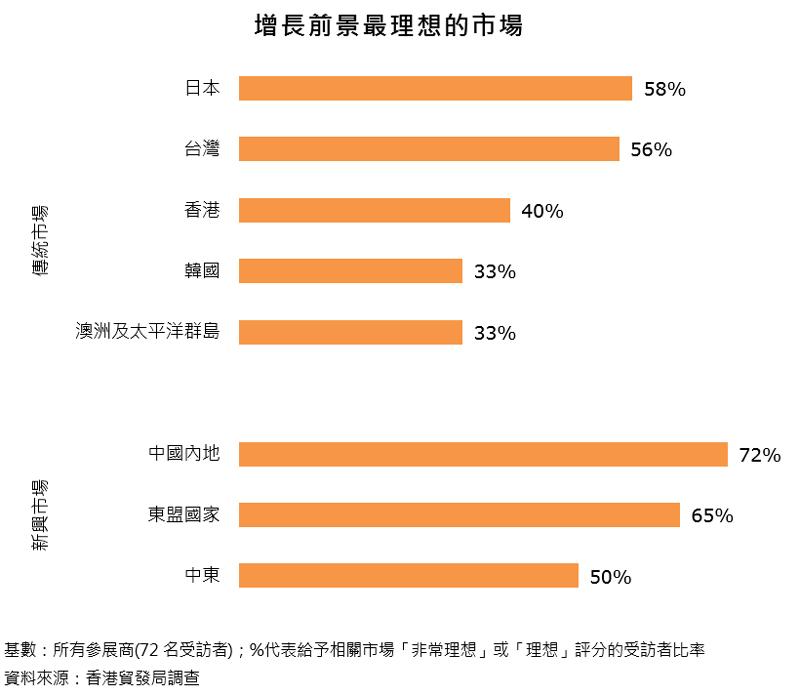 图表:增长前景最理想的市场