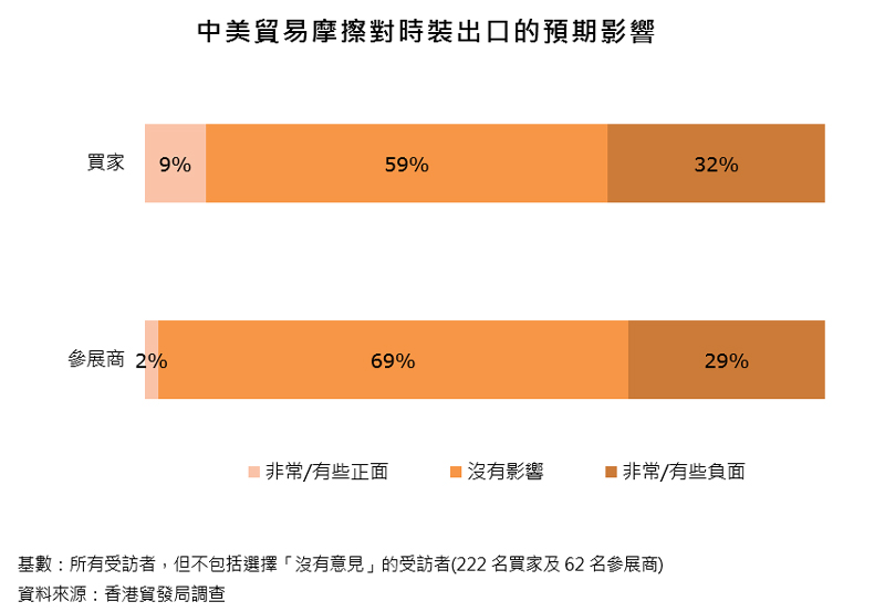 图表:中美贸易摩擦对时装出口的预期影响