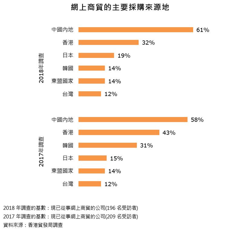 图表:网上商贸的主要采购来源地