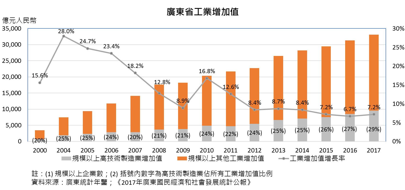 图:广东省工业增加值