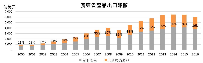 图:广东省产品出口总额