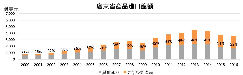 图:广东省产品进口总额