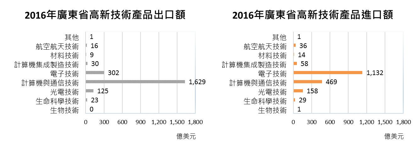 2016年广东省高新技术产品进出口额