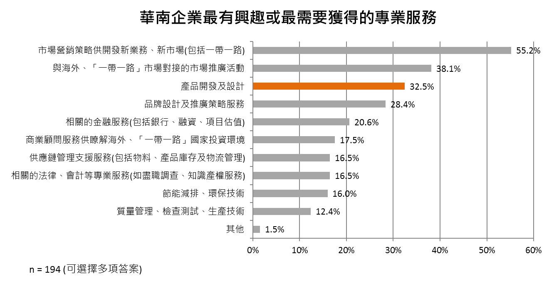 图:华南企业最有兴趣或最需要获得的专业服务