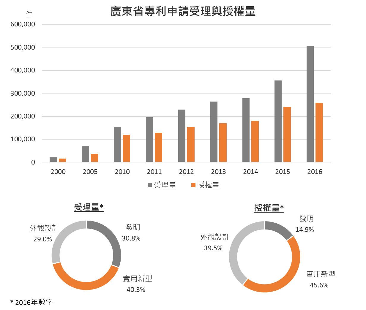 图:广东省专利申请受理与授权量