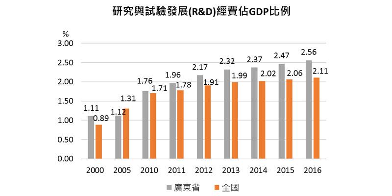 图:研究与试验发展(R&D)经费占GDP比例