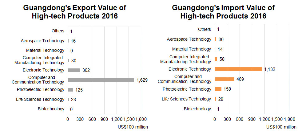 Guangdong's Export and Import Value of High-tech Products 2016