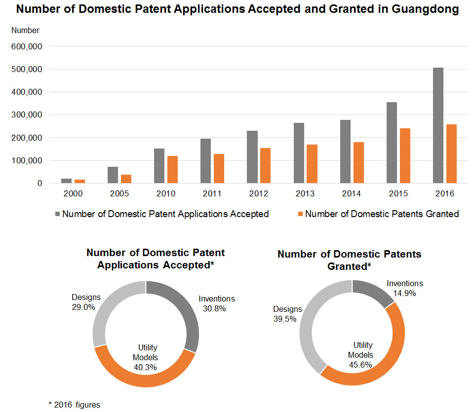 Chart: Number of Domestic Patent Applications Accepted and Granted in Guangdong