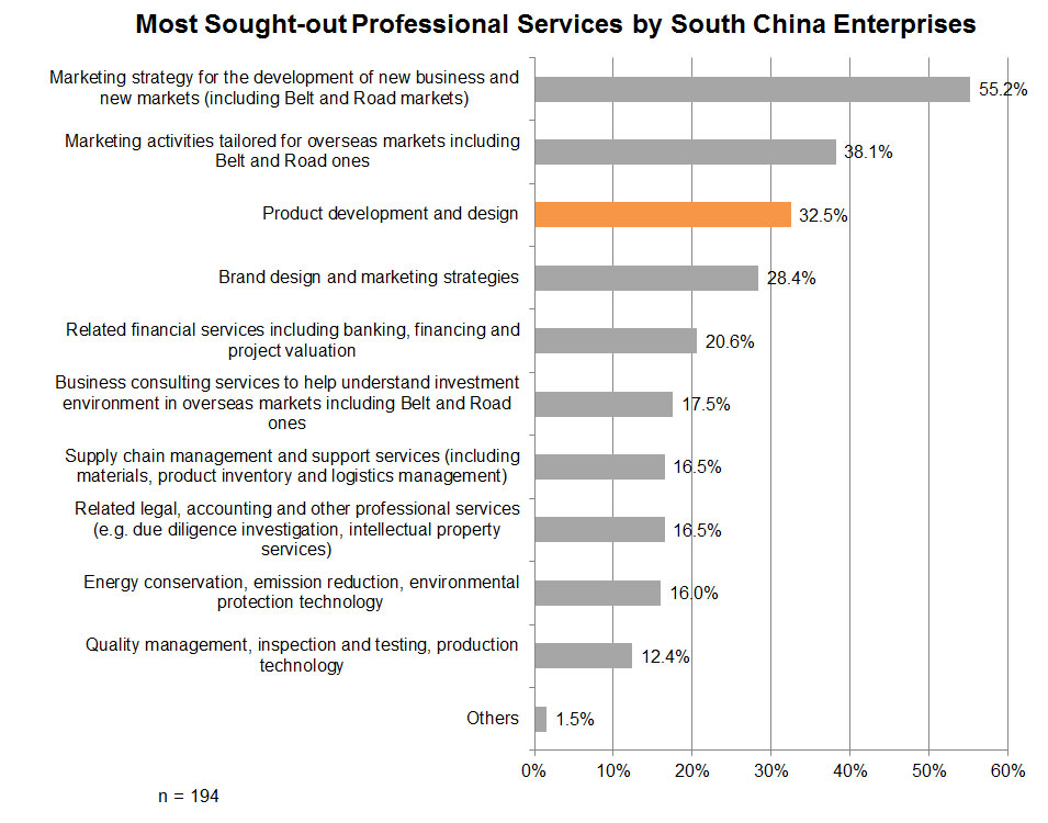 Chart: Most Sought-out Professional Services by South China Enterprises