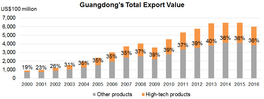 Chart: Guangdong's Total Export Value