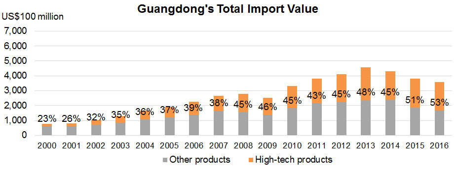 Chart: Guangdong's Total Import Value