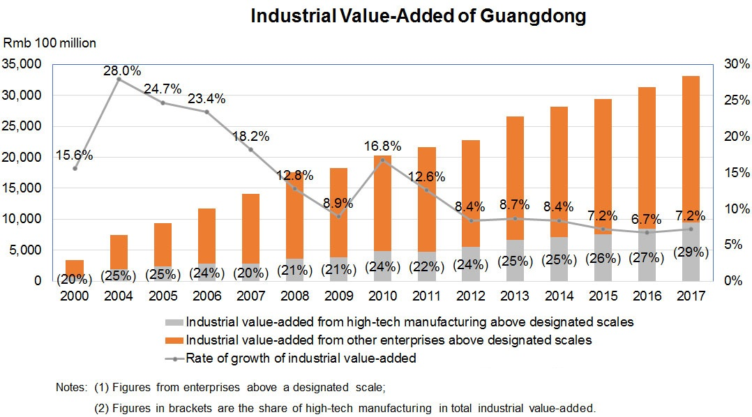 Chart: Industrial Value-Added of Guangdong