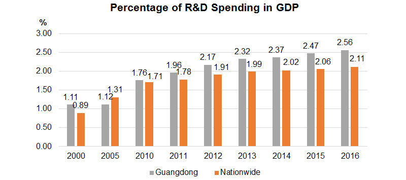 Chart: Percentage of R&D Spending in GDP