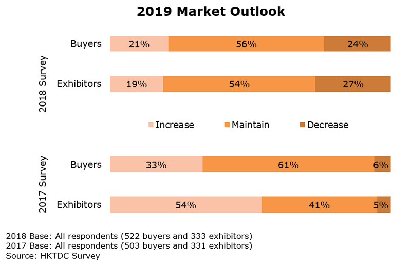 Chart: 2019 Market Outlook (Watch and Clock)