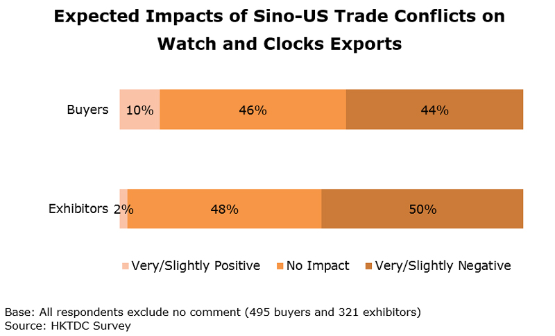 Chart: Expected Impacts of Sino-US Trade Conflicts on Watch and Clocks Exports