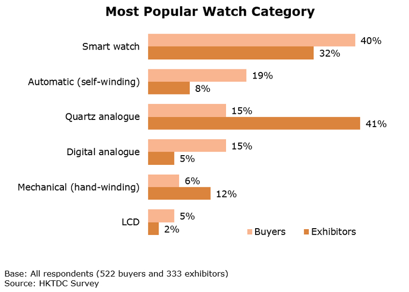 Chart: Most Popular Watch Category