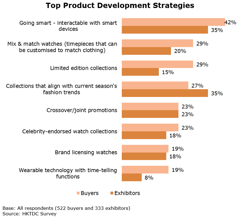 Chart: Top Product Development Strategies (Watch and Clock)