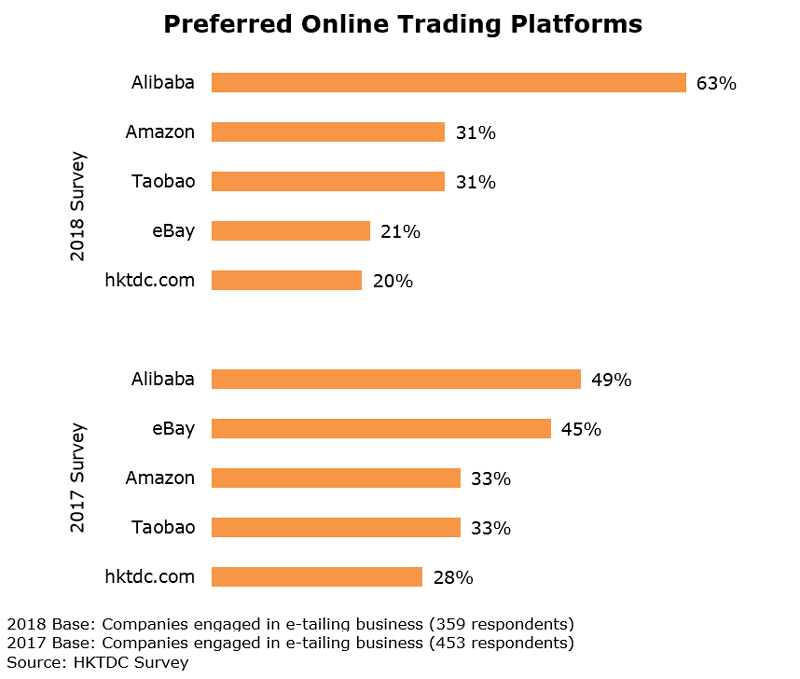Chart: Preferred Online Trading Platforms (Watch and Clock)