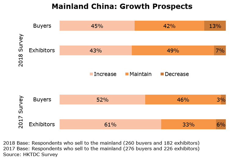 Chart: Mainland China: Growth Prospects (Watch and Clock)