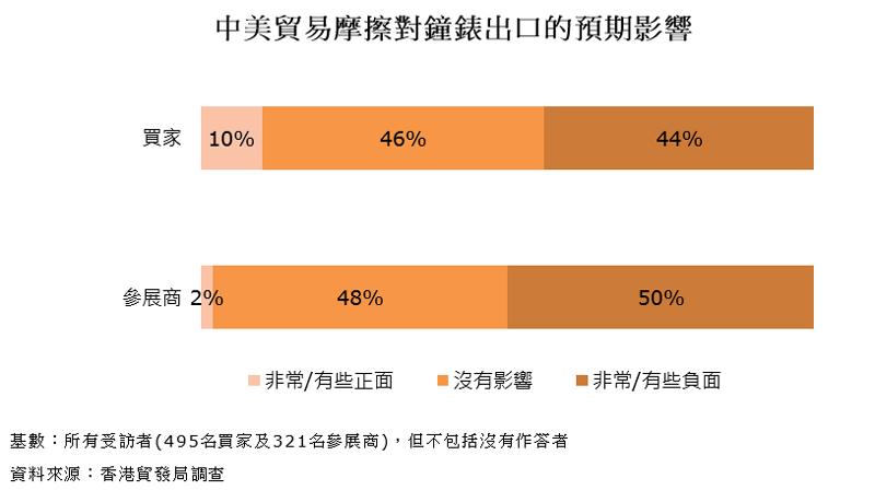 圖表:中美貿易摩擦對鐘錶出口的預期影響