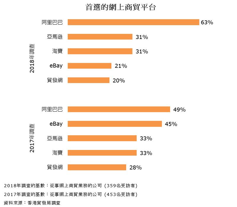 圖表:首選的網上商貿平台