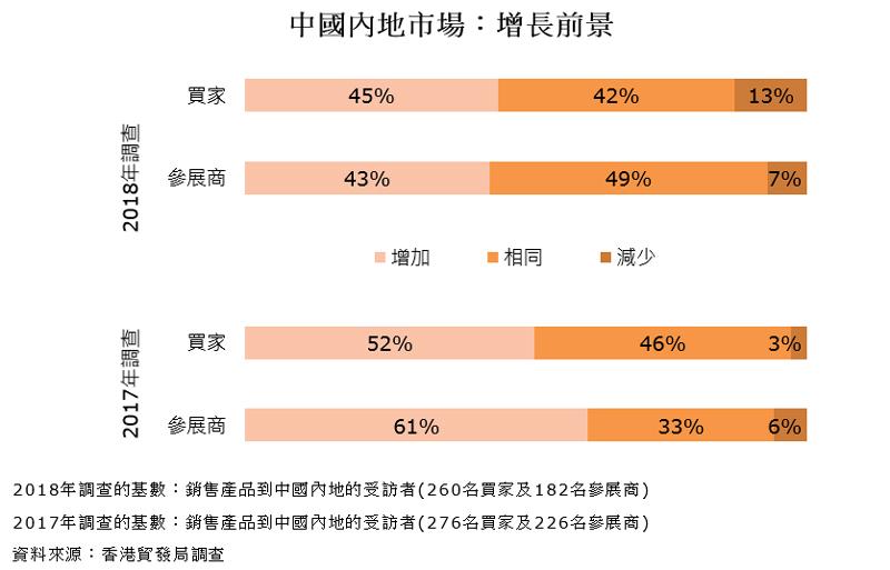 圖表:中國內地市場:增長前景