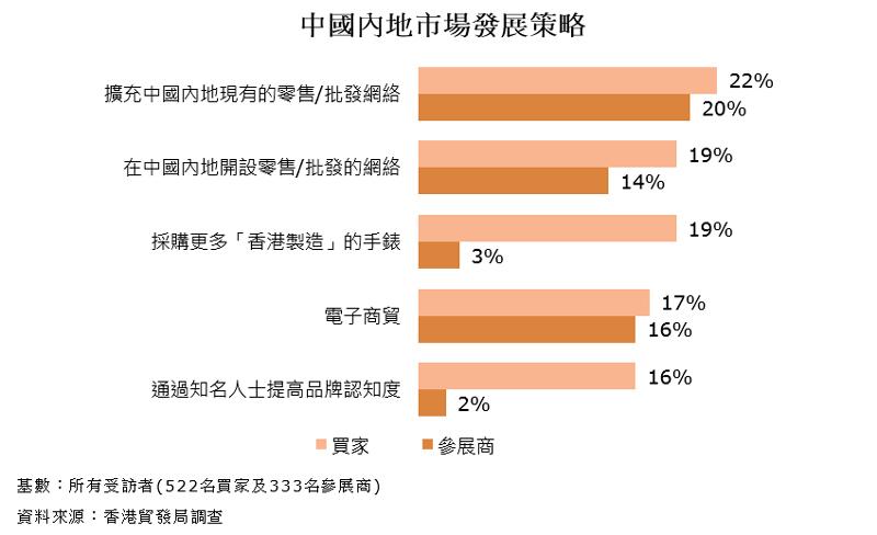 圖表:中國內地市場發展策略