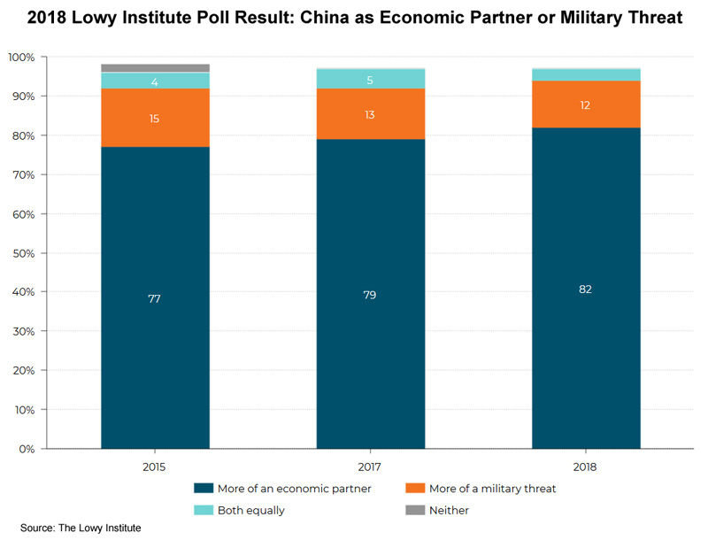 Chart: 2018 Lowy Institute Poll Result: China as Economic Partner or Military Threat