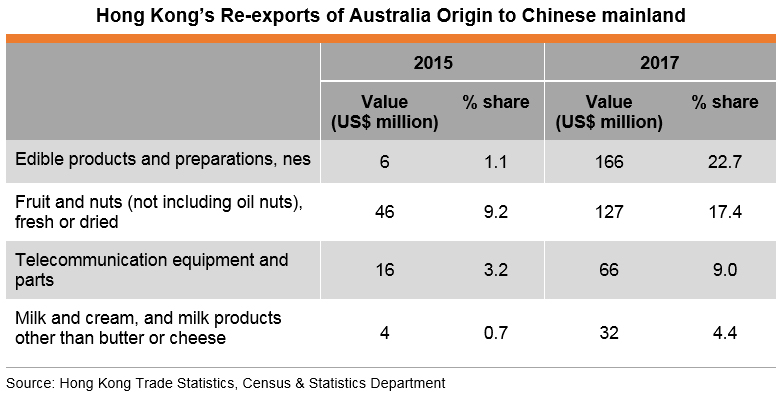 Table: Hong Kong's Re-exports of Australia Origin to Chinese mainland
