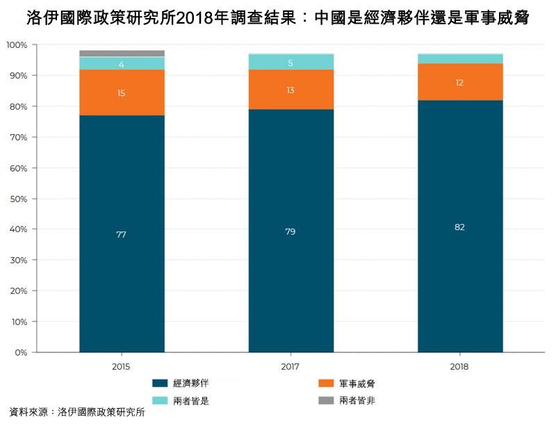 图: 洛伊国际政策研究所2018年调查结果:中国是经济伙伴还是军事威胁
