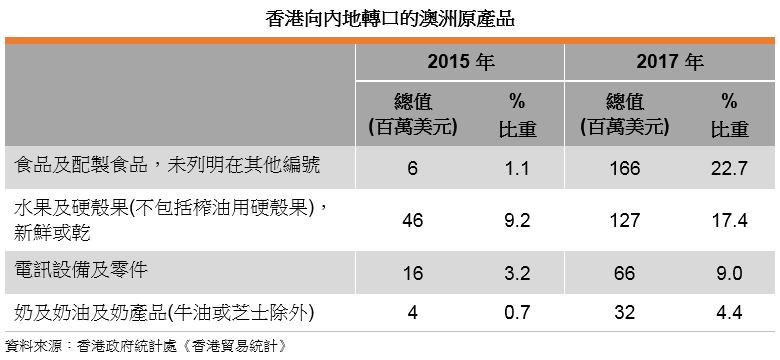 表: 香港向内地转口的澳洲原产品