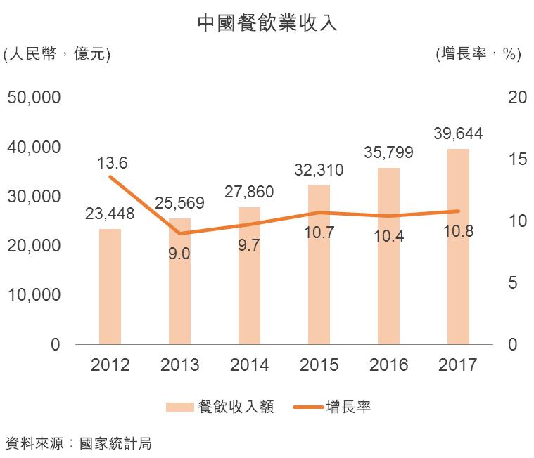 图:中国餐饮业收入