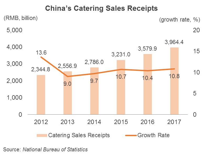 Chart: China's Catering Sales Receipts