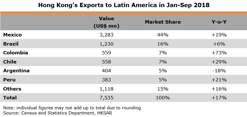 Table: Hong Kong Exports to Latin America in Jan-Sep 2018