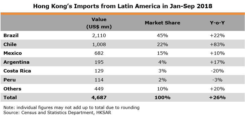 Table: Hong Kong Imports from Latin America in Jan-Sep 2018