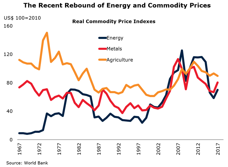Chart: The Recent Rebound of Energy and Commodity Prices