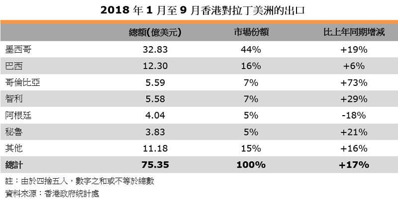 表:2018年1月至9月香港對拉丁美洲的出口