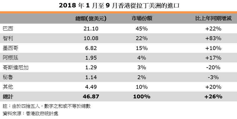 表:2018年1月至9月香港从拉丁美洲的进口