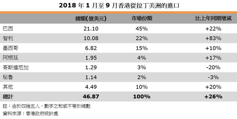 表:2018年1月至9月香港從拉丁美洲的進口