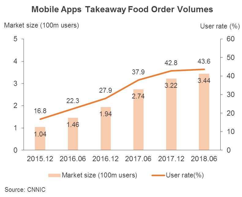 Chart: Mobile Apps Takeaway Food Order Volumes