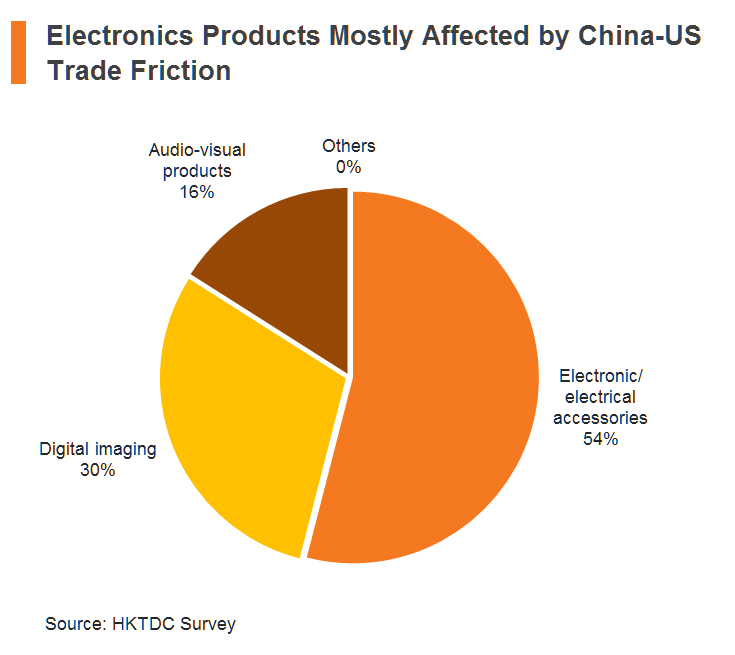 Chart: Electronics Products Mostly Affected by China-US Trade Friction