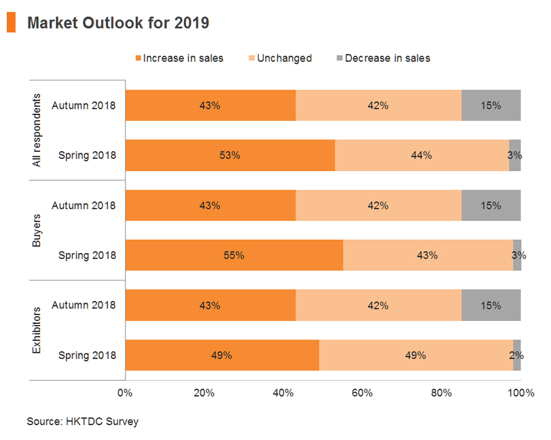 Chart: Market Outlook for 2019