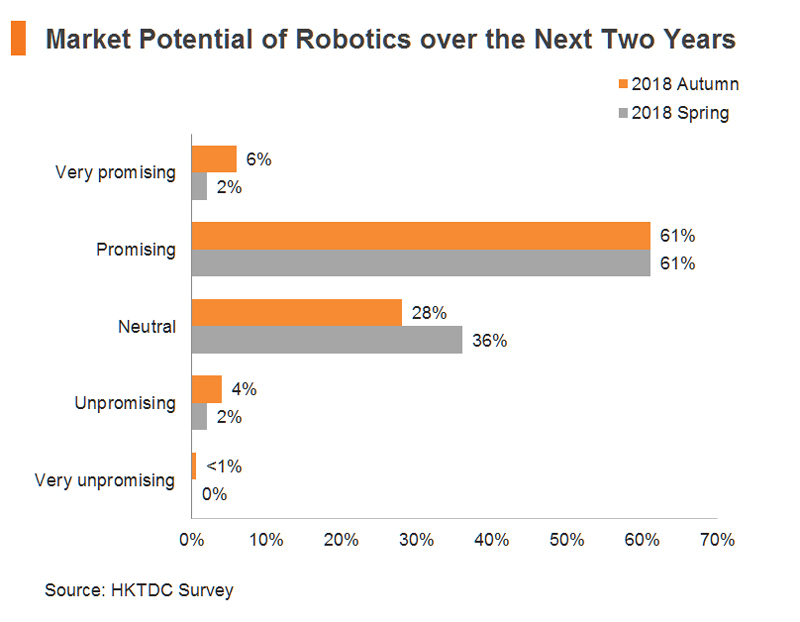 Chart: Market Potential of Robotics over the Next Two Years